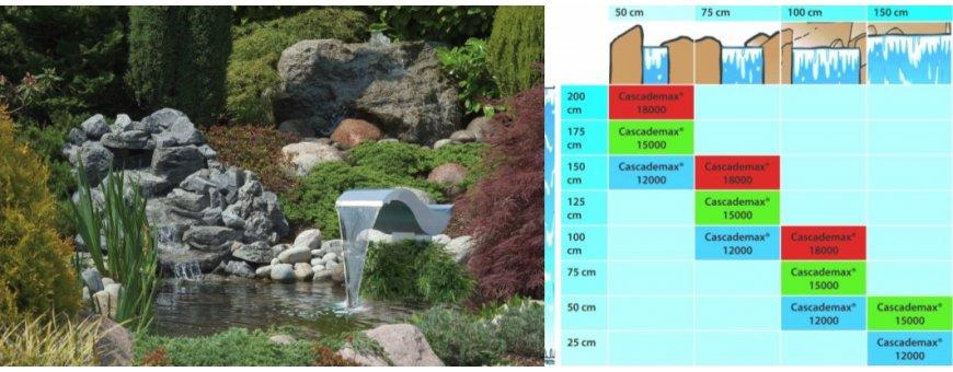Puropumput ja suodatinpumput puutarhaan, suunniteltu vesiputousten ja virtausten rakentamiseen. Puropumpun tuotto on suuri ja se soveltuu hyvin myös suodattimien kanssa käytettäväksi.